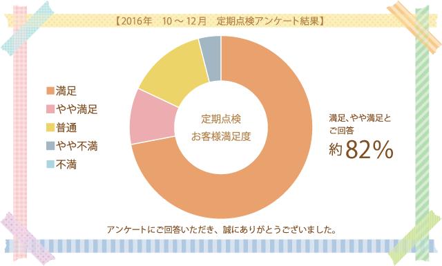 2016年 10~12月 定期点検アンケート結果