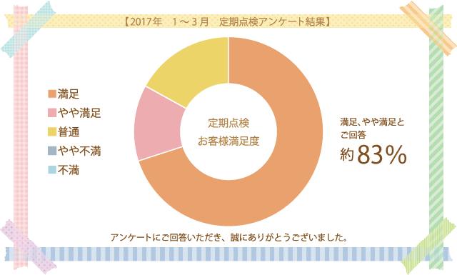 2017年 1~3月 定期点検アンケート結果