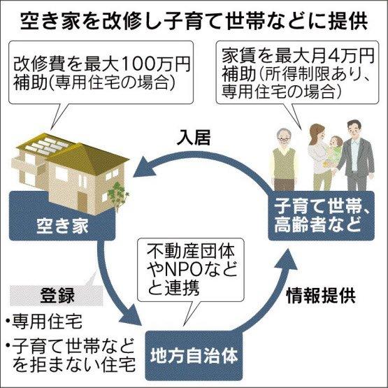 空き家入居に月4万円補助