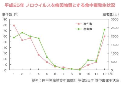 hassei-chart01